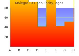 effective malegra fxt 140 mg