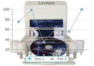 buy lovegra 100 mg