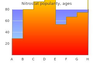 generic 2.6mg nitrostat