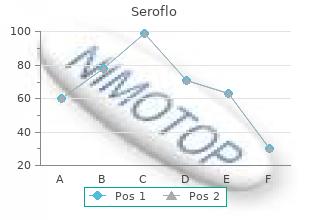 order 250 mcg seroflo