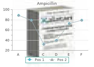 purchase 500mg ampicillin otc