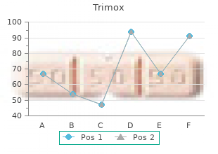 order 250mg trimox mastercard