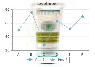 cheap levothroid 100mcg with amex