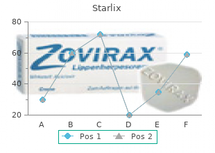 purchase starlix 120mg without a prescription