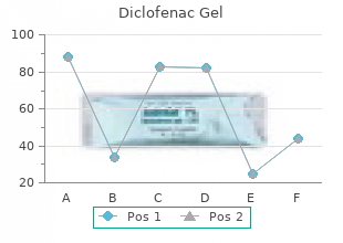 order 20gm diclofenac gel with mastercard