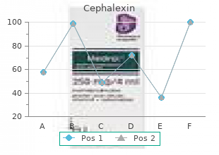 buy cephalexin 500 mg without prescription