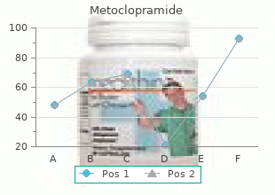 cheap metoclopramide 10mg with amex